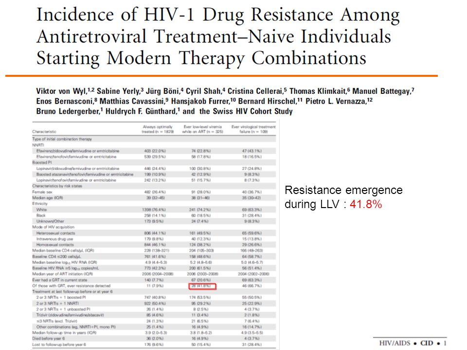 Resistance emergence during LLV : 41.8%