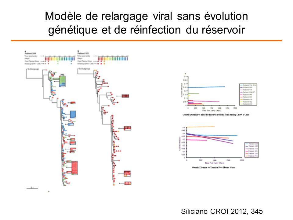 Modèle de relargage viral sans évolution génétique et de réinfection du réservoir