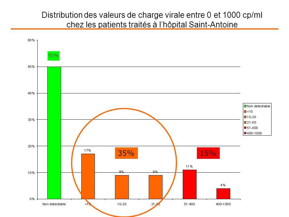 Distribution des valeurs de charge virale entre 0 et 1000 cp/ml