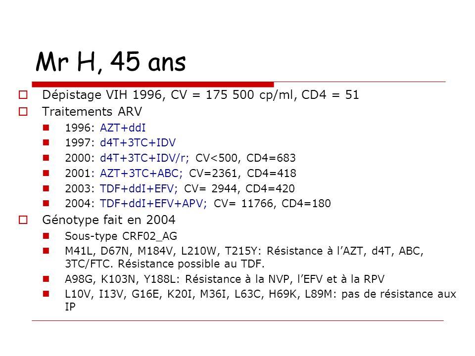 Mr H, 45 ans Dépistage VIH 1996, CV = 175 500 cp/ml, CD4 = 51