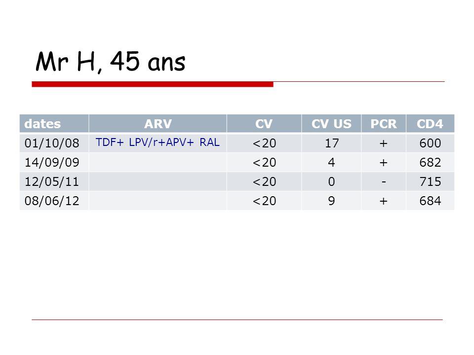 Mr H, 45 ans dates ARV CV CV US PCR CD4 01/10/08 <20 17 + 600