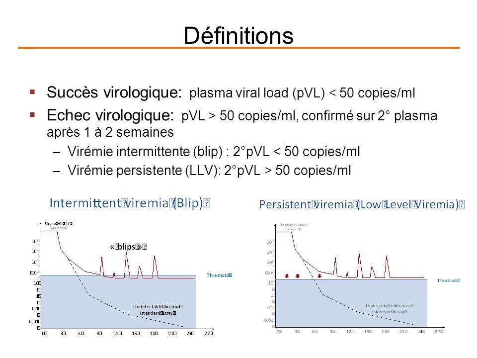 Définitions Succès virologique: plasma viral load (pVL) < 50 copies/ml.