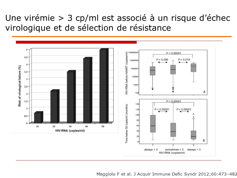 Une virémie > 3 cp/ml est associé à un risque d'échec virologique et de sélection de résistance