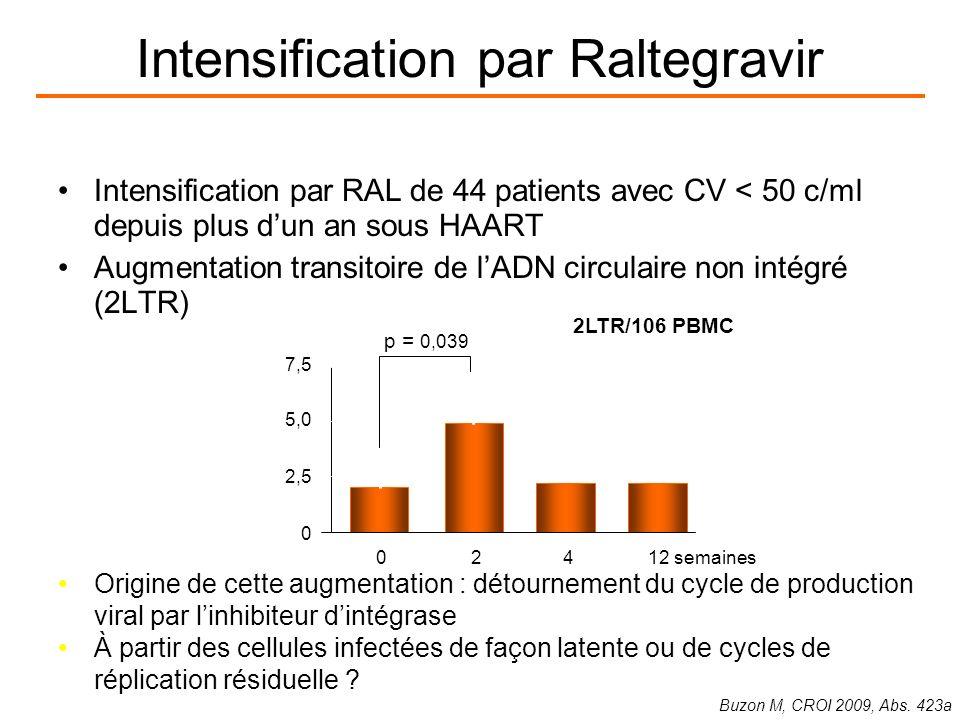 Intensification par Raltegravir