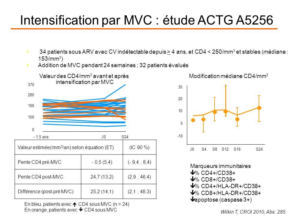Intensification par MVC : étude ACTG A5256