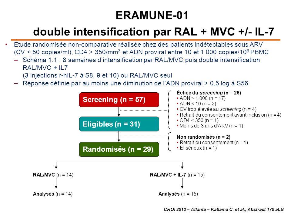 double intensification par RAL + MVC +/- IL-7