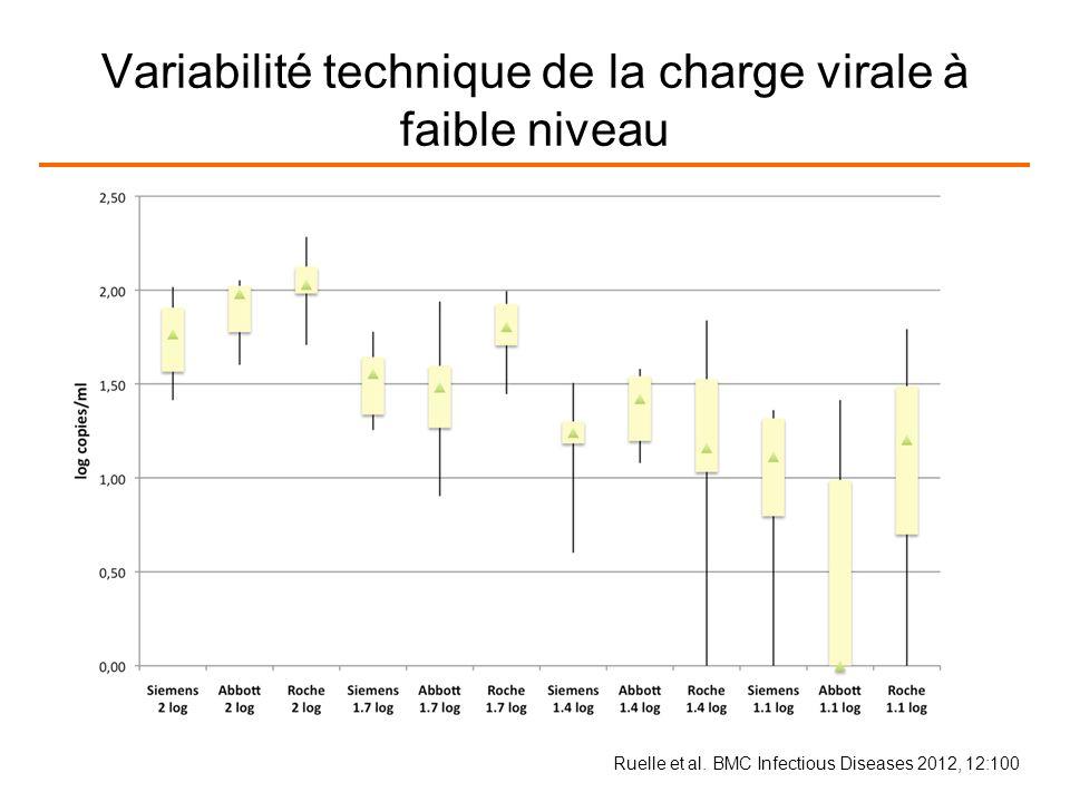 Variabilité technique de la charge virale à faible niveau