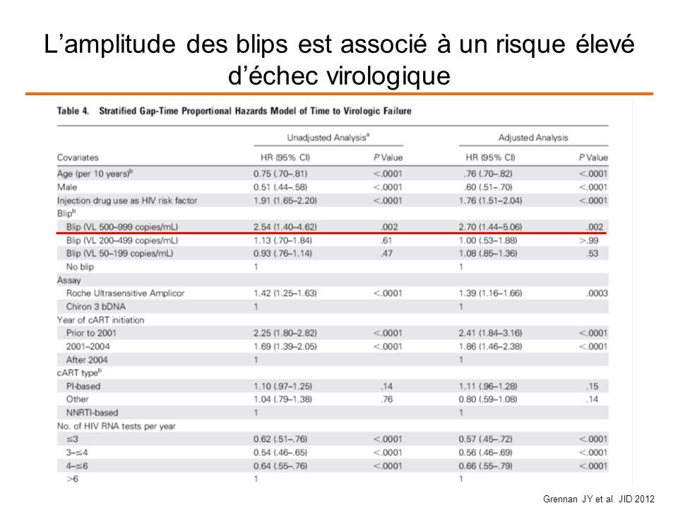 L'amplitude des blips est associé à un risque élevé d'échec virologique