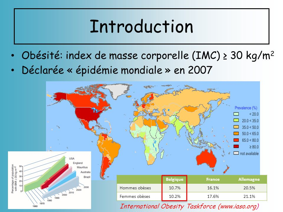 Introduction Obésité: index de masse corporelle (IMC) ≥ 30 kg/m2