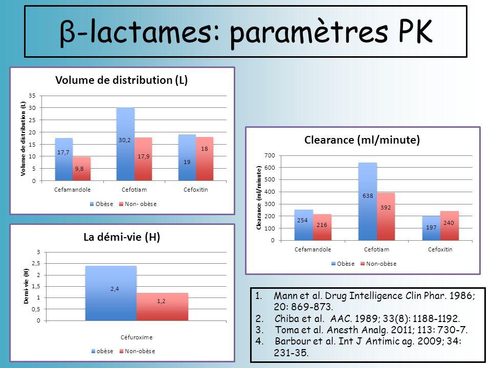 β-lactames: paramètres PK