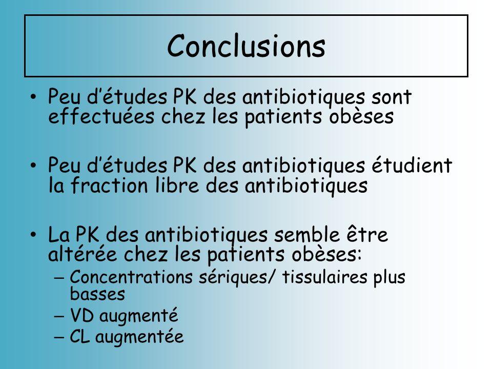 Conclusions Peu d'études PK des antibiotiques sont effectuées chez les patients obèses.