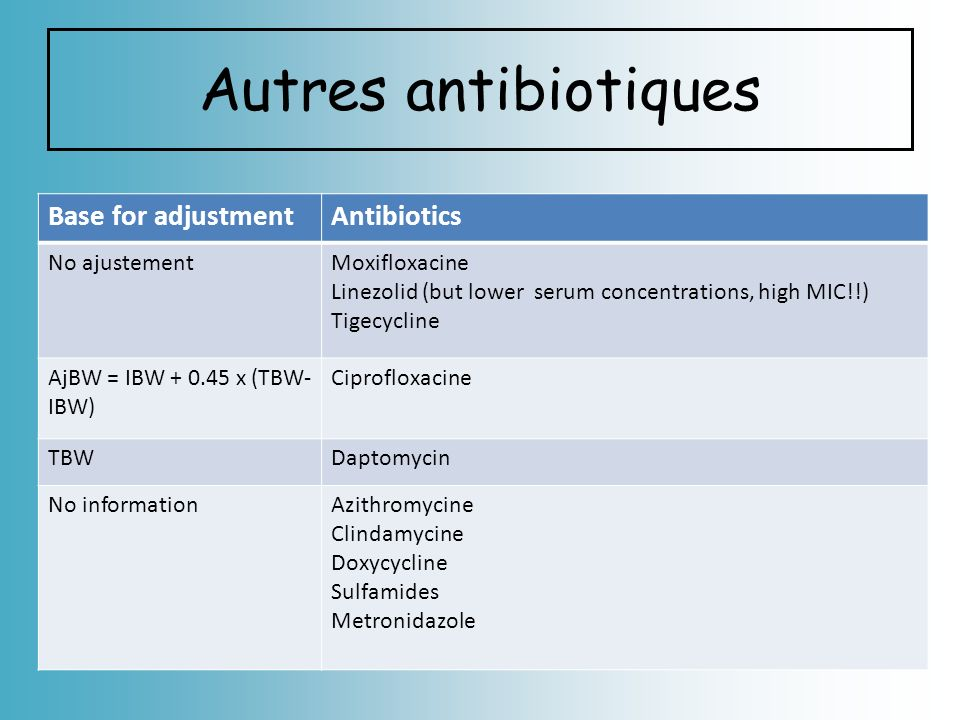 Autres antibiotiques Base for adjustment Antibiotics No ajustement