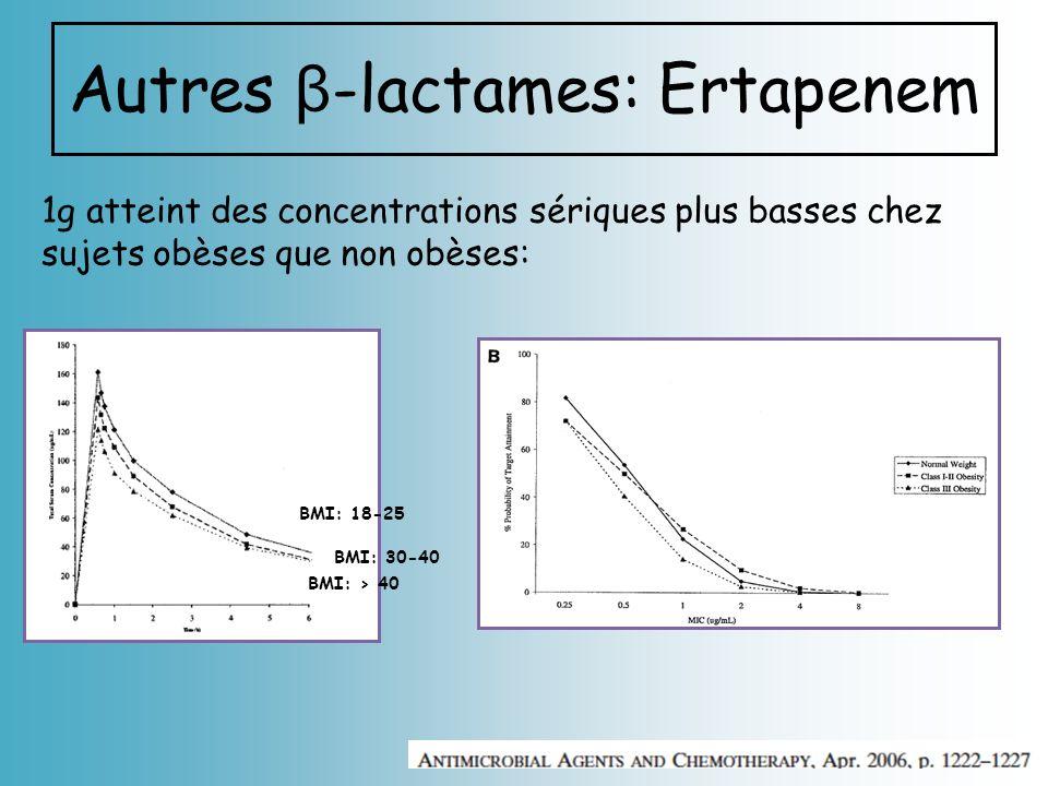 Autres β-lactames: Ertapenem