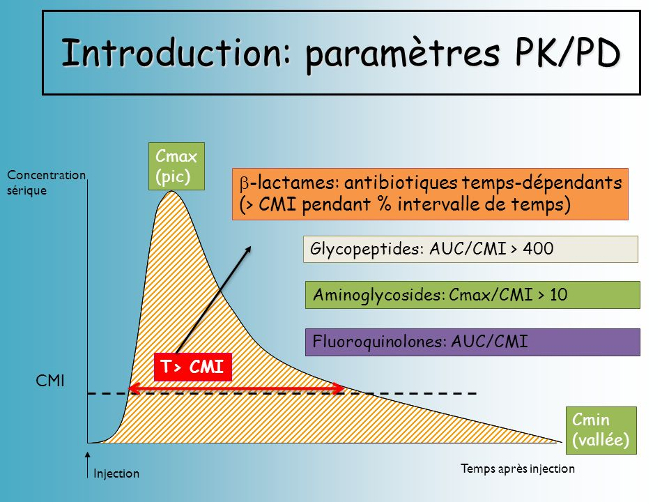 Introduction: paramètres PK/PD