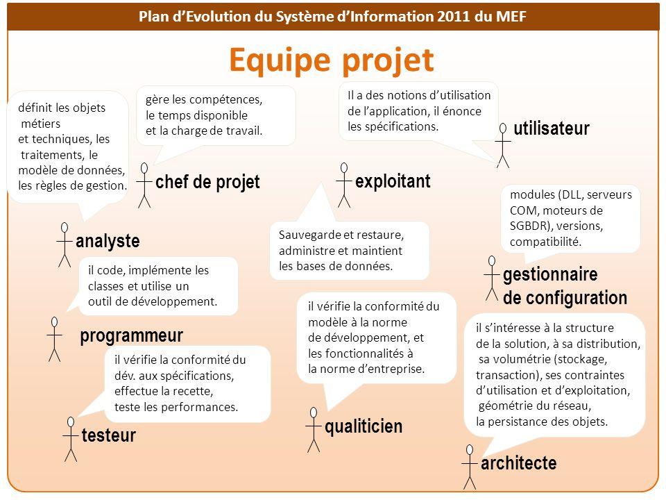 Equipe projet utilisateur chef de projet exploitant analyste