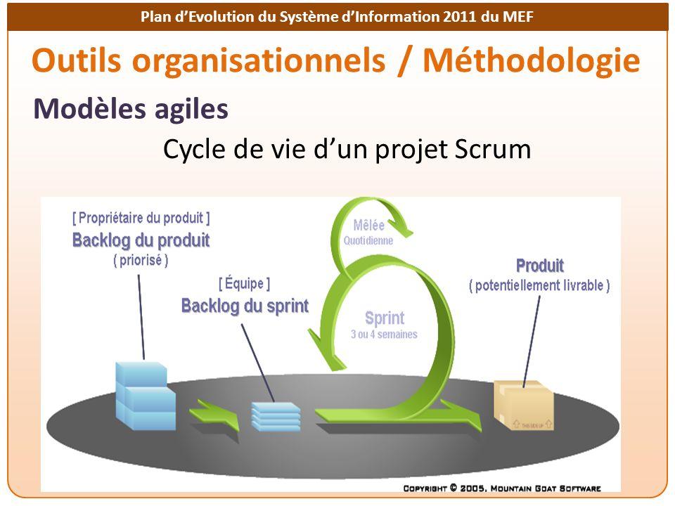 Outils organisationnels / Méthodologie