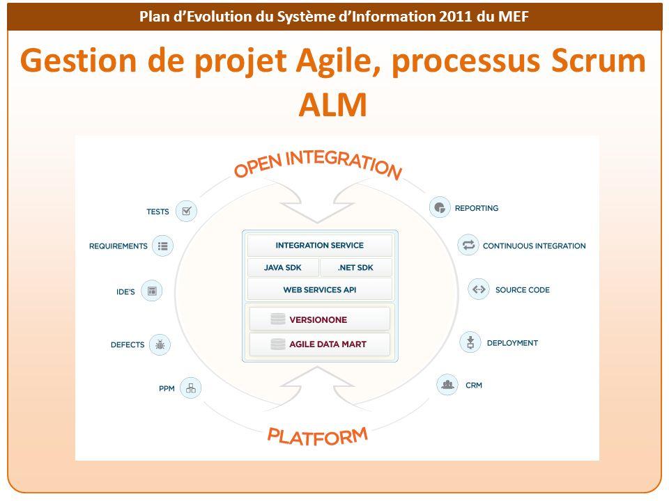 Gestion de projet Agile, processus Scrum ALM