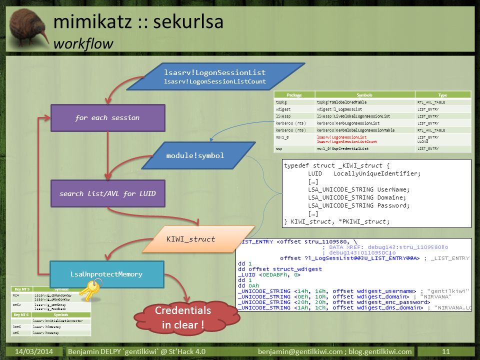 mimikatz :: sekurlsa workflow