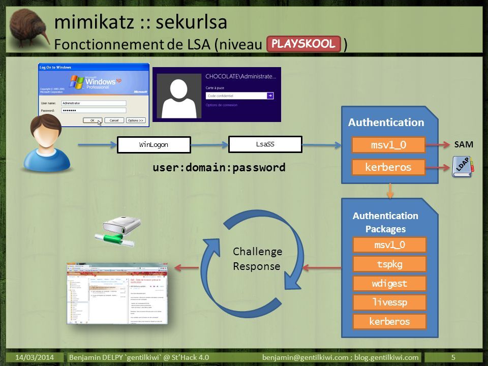 mimikatz :: sekurlsa Fonctionnement de LSA (niveau )