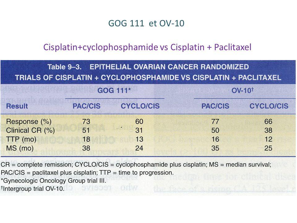 Cisplatin+cyclophosphamide vs Cisplatin + Paclitaxel
