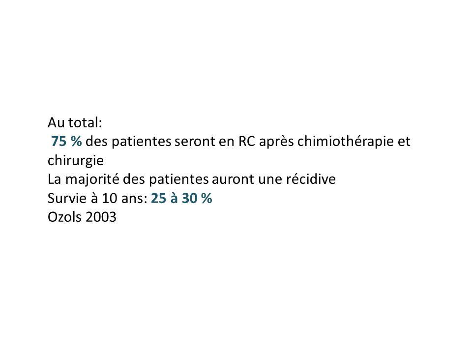 Au total: 75 % des patientes seront en RC après chimiothérapie et chirurgie. La majorité des patientes auront une récidive.