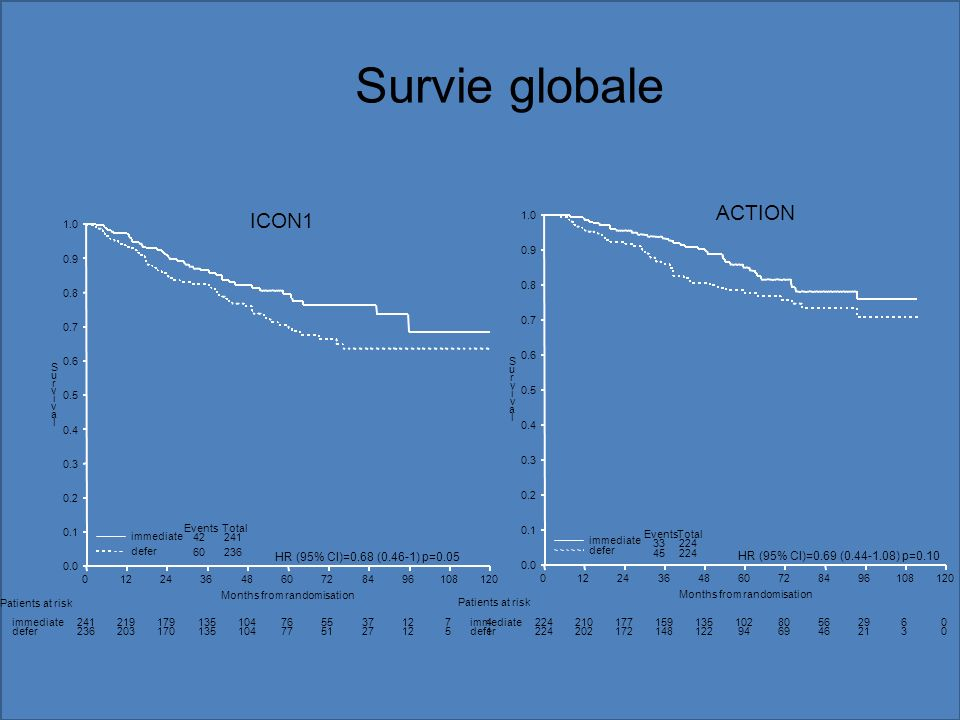 Survie globale ACTION ICON1 HR (95% CI)=0.68 (0.46-1) p=0.05
