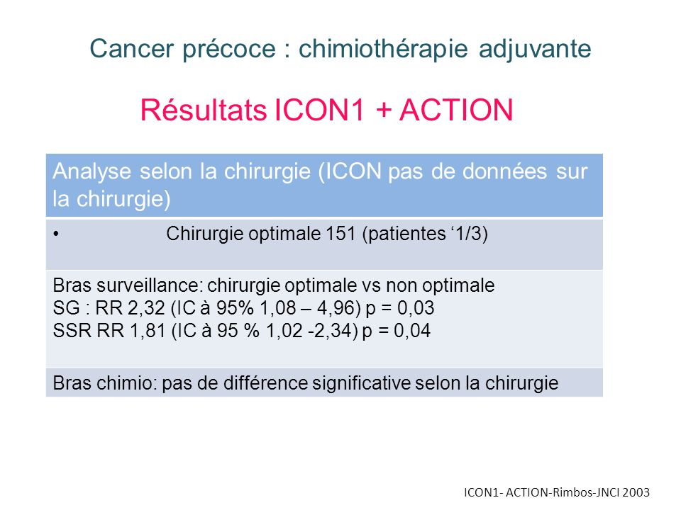 Résultats ICON1 + ACTION