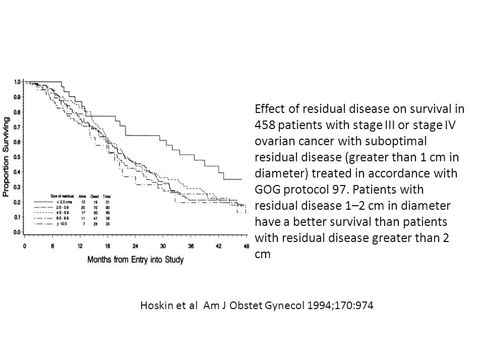 Effect of residual disease on survival in 458 patients with stage III or stage IV ovarian cancer with suboptimal residual disease (greater than 1 cm in diameter) treated in accordance with GOG protocol 97. Patients with residual disease 1–2 cm in diameter have a better survival than patients with residual disease greater than 2 cm