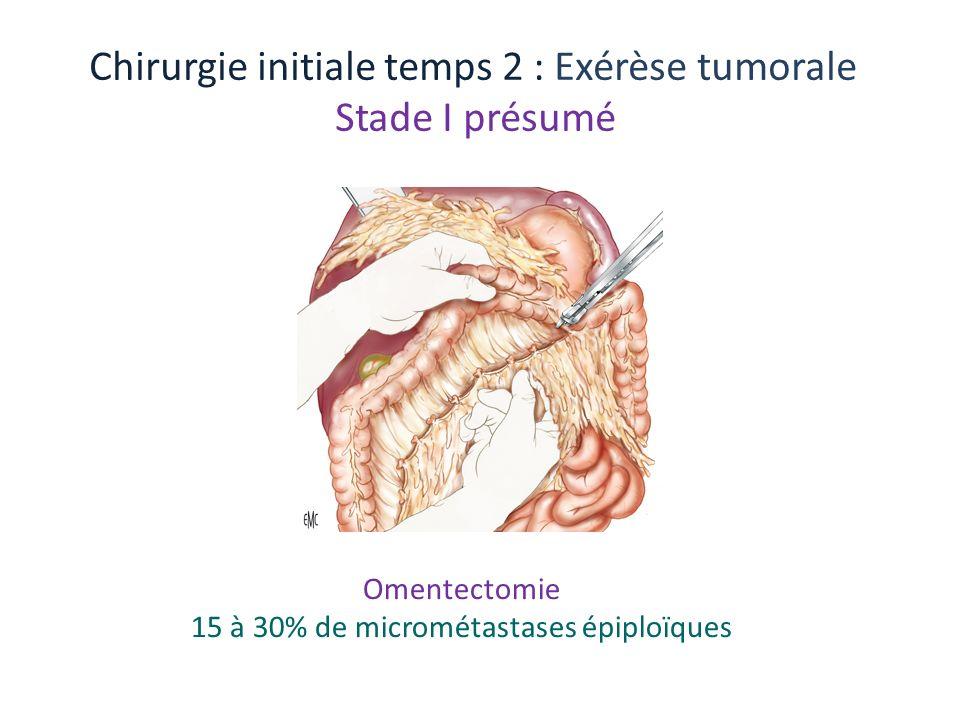 15 à 30% de micrométastases épiploïques