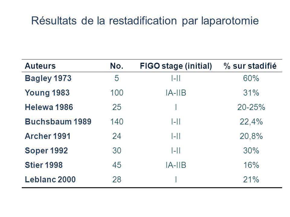 Résultats de la restadification par laparotomie