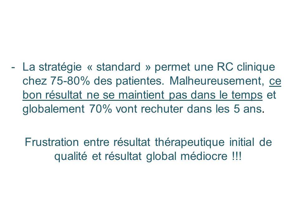 La stratégie « standard » permet une RC clinique chez 75-80% des patientes. Malheureusement, ce bon résultat ne se maintient pas dans le temps et globalement 70% vont rechuter dans les 5 ans.