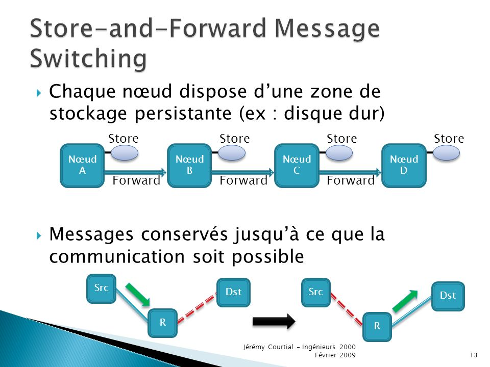 Store-and-Forward Message Switching