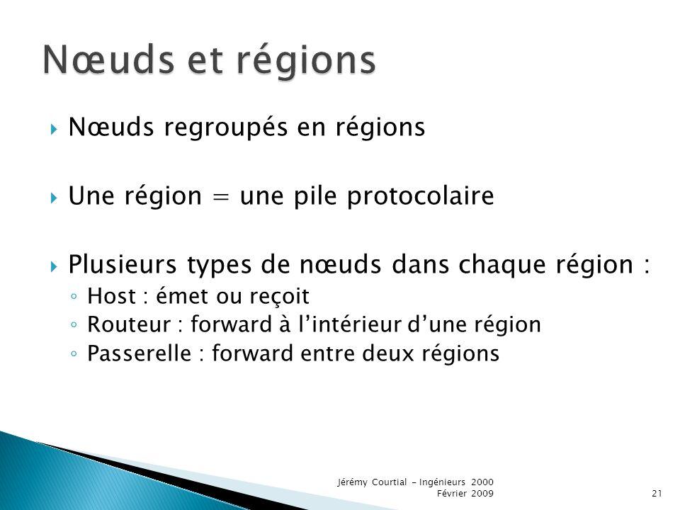 Nœuds et régions Nœuds regroupés en régions
