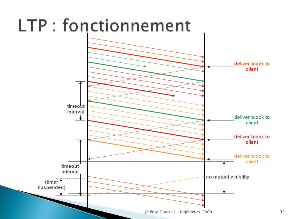 LTP : fonctionnement deliver block to client timeout interval