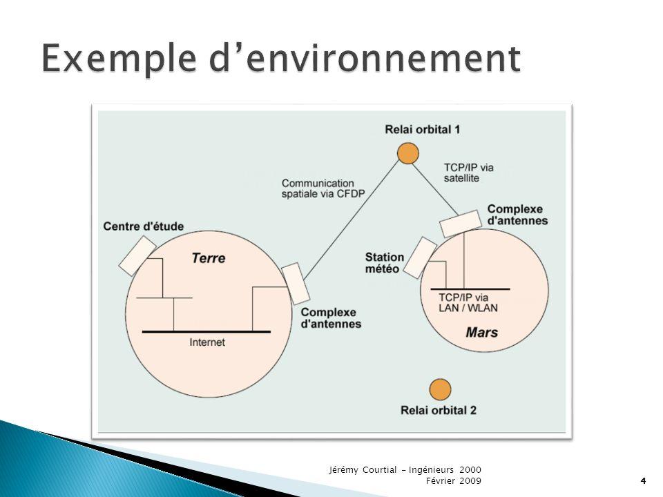 Exemple d'environnement