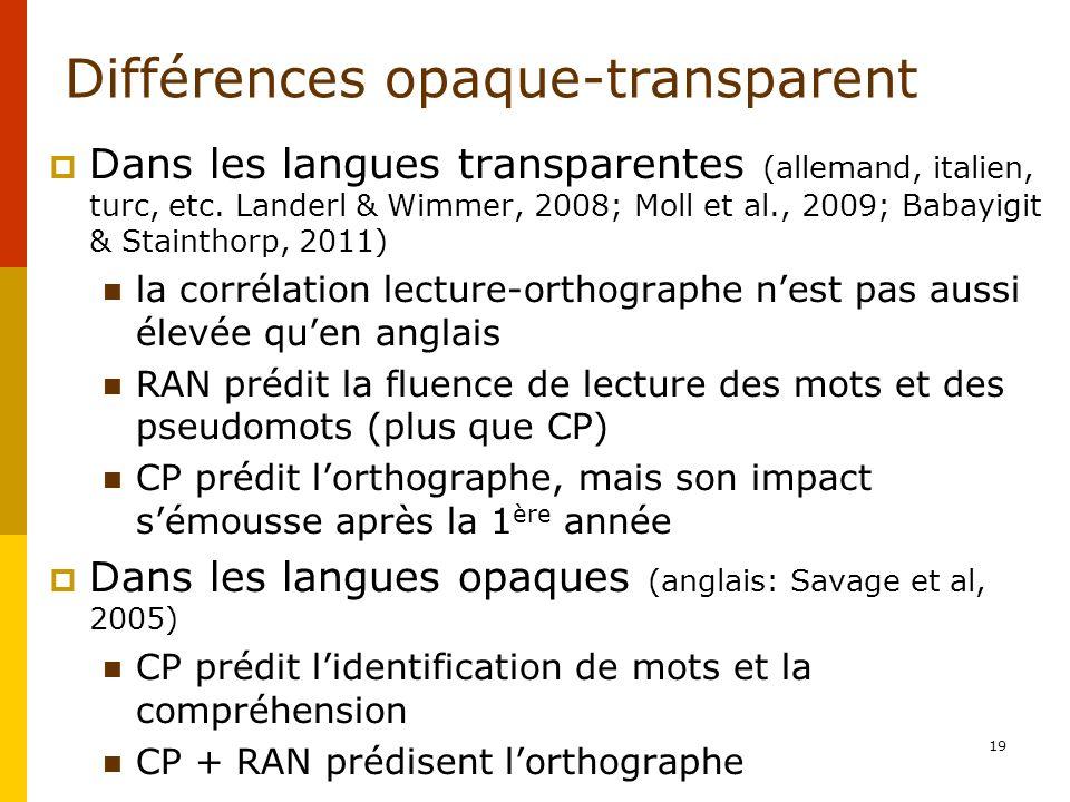 Différences opaque-transparent