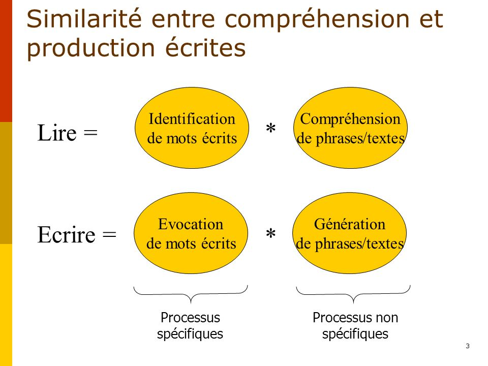 Similarité entre compréhension et production écrites