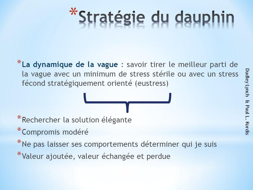 Stratégie du dauphin