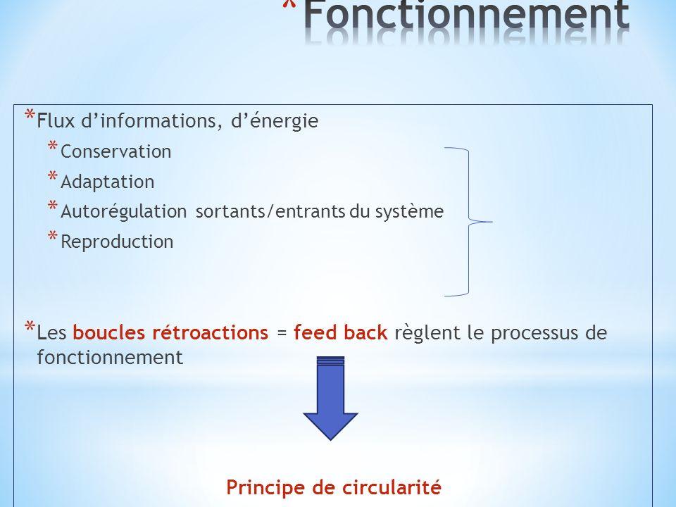 Principe de circularité