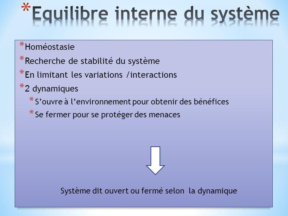 Equilibre interne du système
