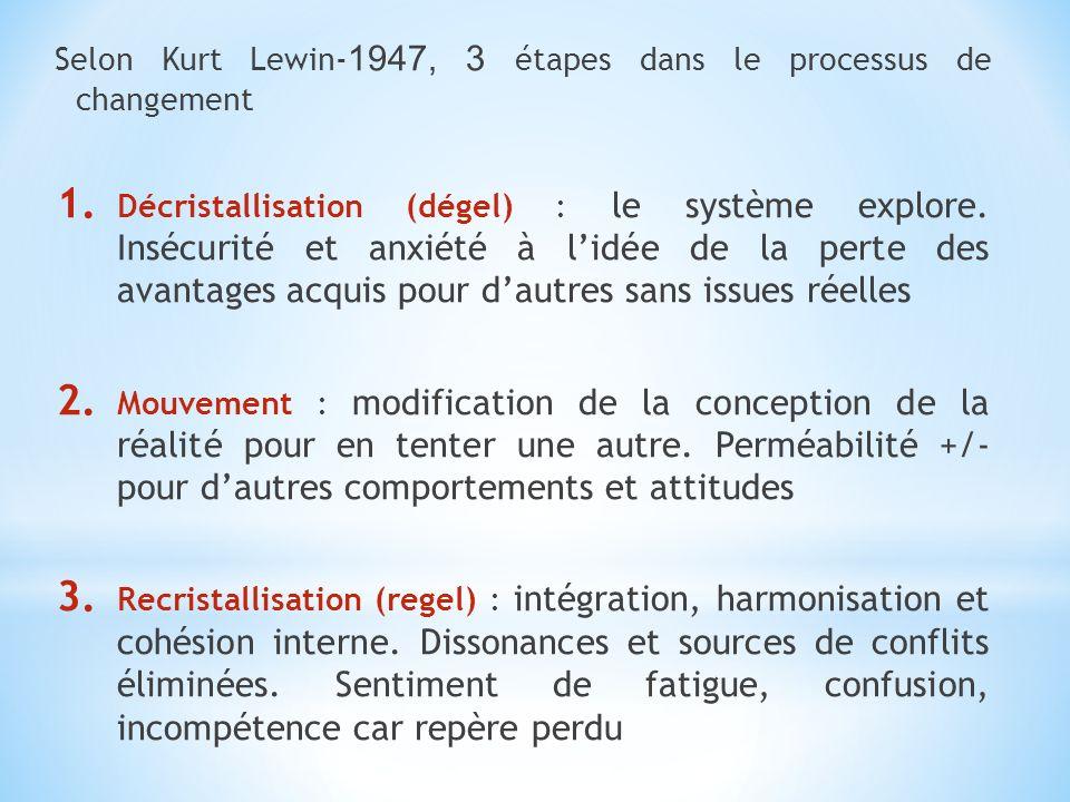 Selon Kurt Lewin-1947, 3 étapes dans le processus de changement