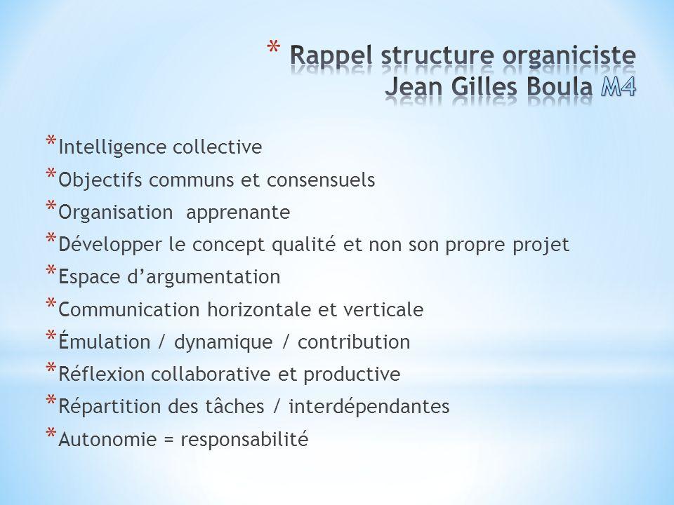 Rappel structure organiciste Jean Gilles Boula M4