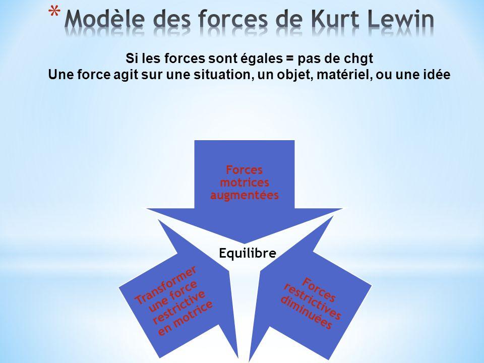 Modèle des forces de Kurt Lewin Si les forces sont égales = pas de chgt Une force agit sur une situation, un objet, matériel, ou une idée