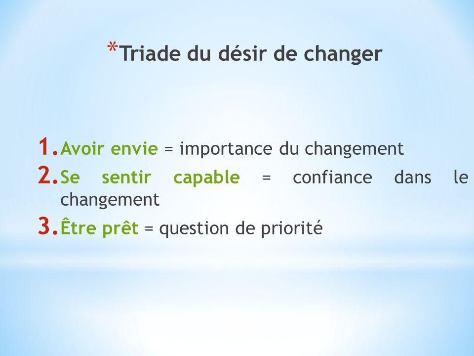 Triade du désir de changer