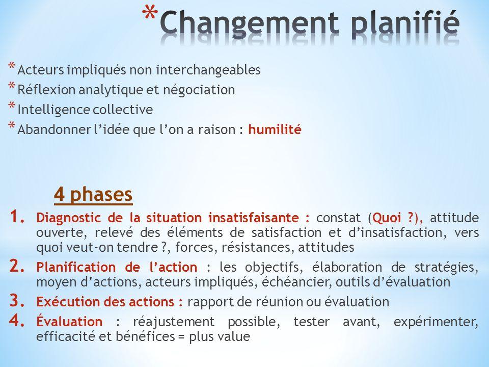 Changement planifié Acteurs impliqués non interchangeables