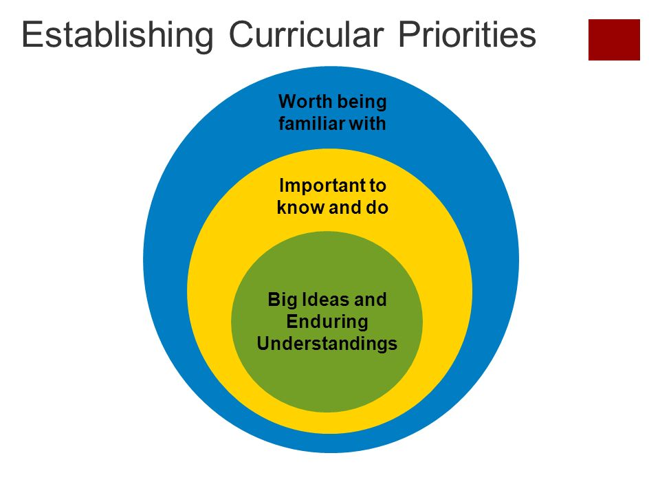 Establishing Curricular Priorities