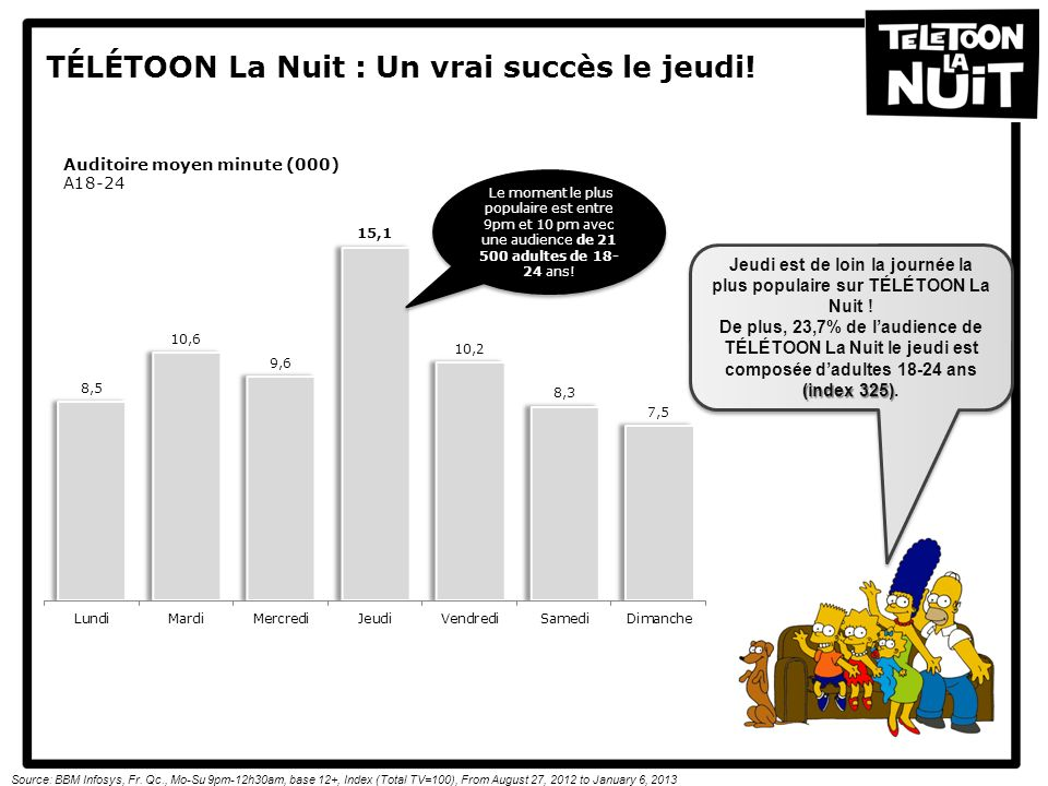 Thursday is by far the most popular night on Télétoon La Nuit !