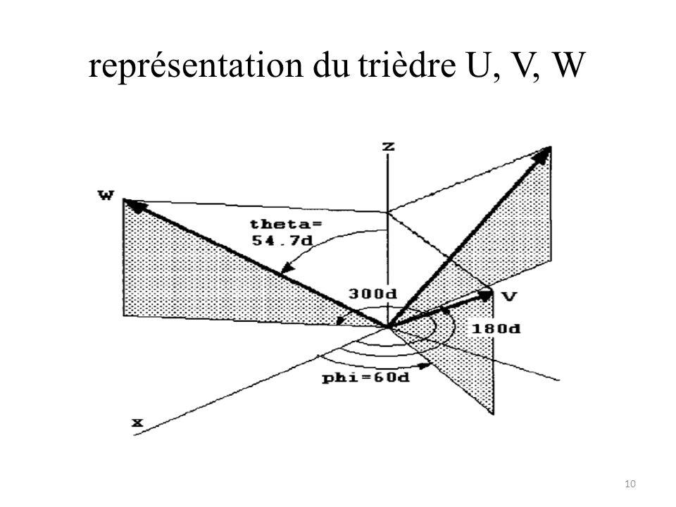 représentation du trièdre U, V, W