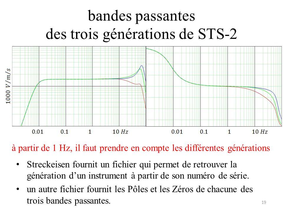 bandes passantes des trois générations de STS-2