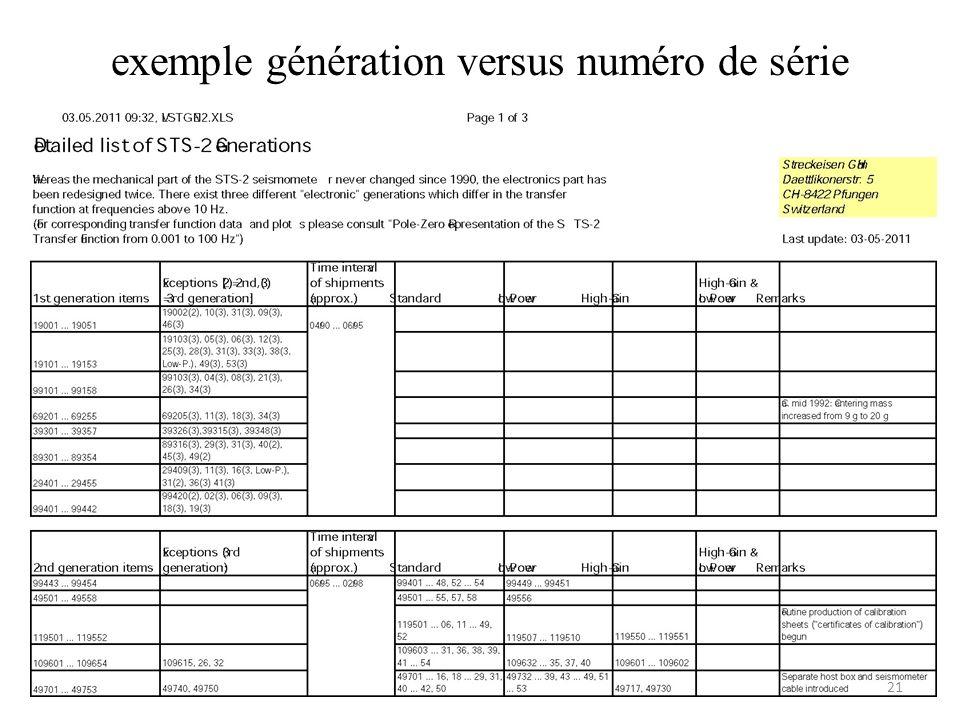 exemple génération versus numéro de série